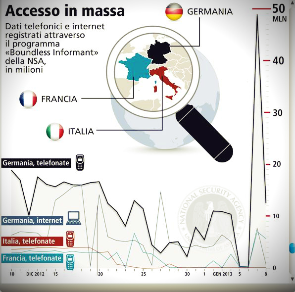 telefonate-italia-spiate-dagli-usa-tuttacronaca