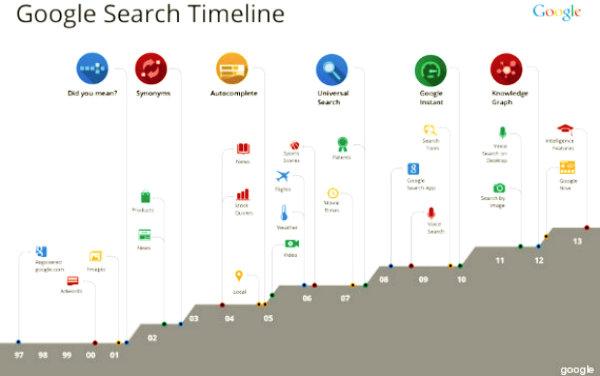 o-GOOGLE-SEARCH-TIMELINE-tuttacronaca