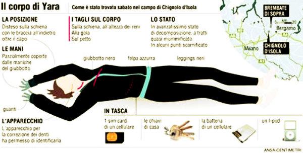 yara_ritrovamento_corpo_infografica_tuttacronaca