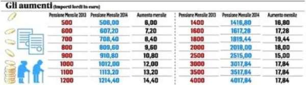 20131026_56097_20131026_pensioni_aumenti