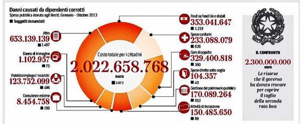 corriere-infografica-tuttacronaca