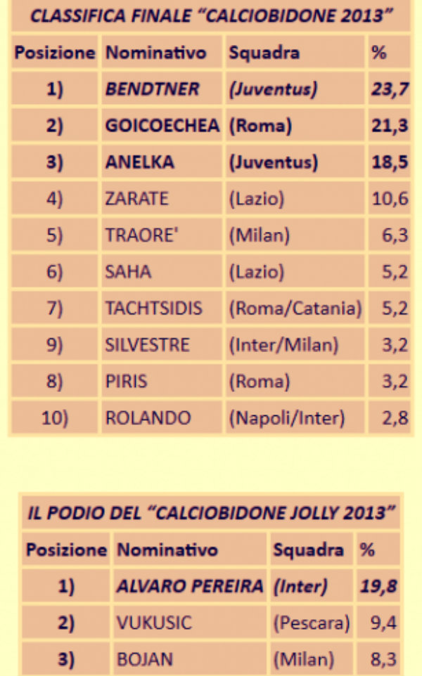 classifica-calciobidone-20131-tuttacronaca